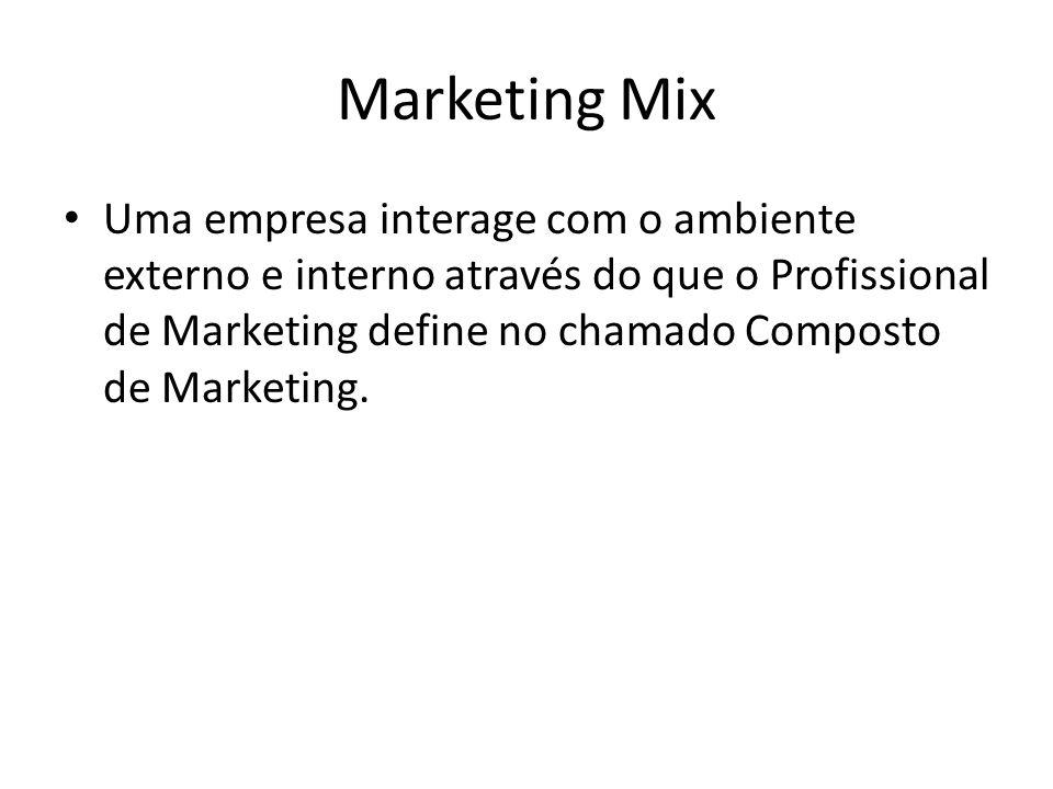 Marketing Mix Uma empresa interage com o ambiente externo e interno através do que o Profissional de Marketing define no chamado Composto de Marketing