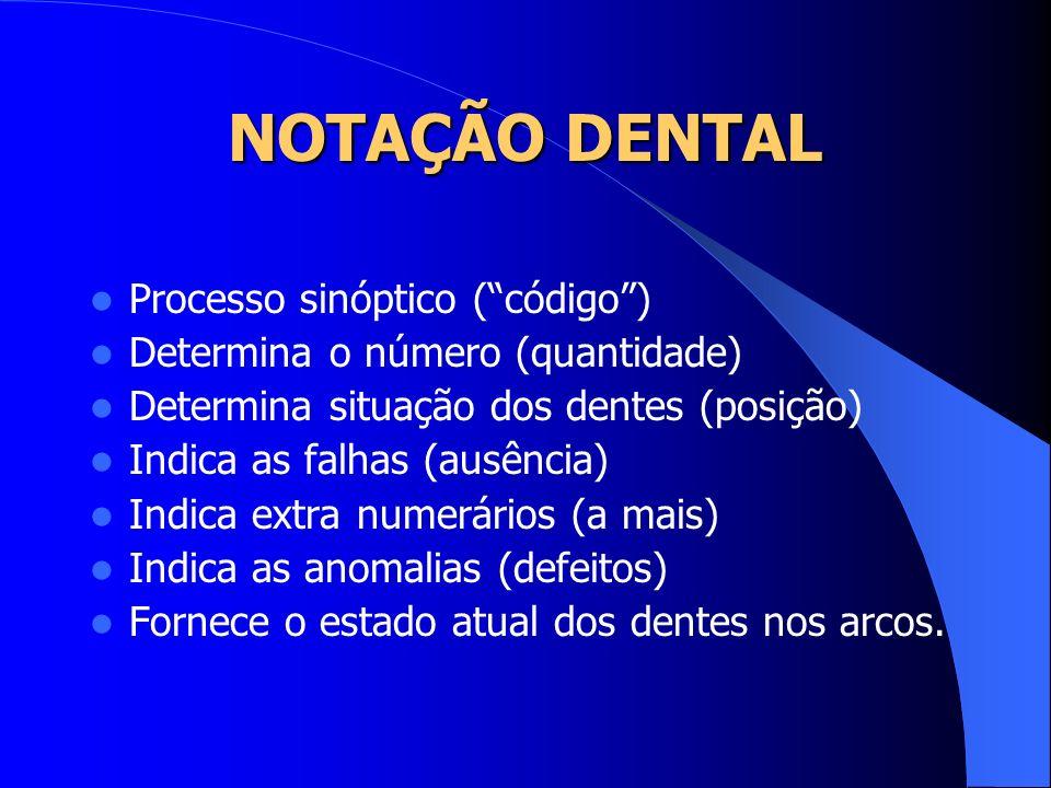 NOTAÇÃO DENTAL Processo sinóptico (código) Determina o número (quantidade) Determina situação dos dentes (posição) Indica as falhas (ausência) Indica