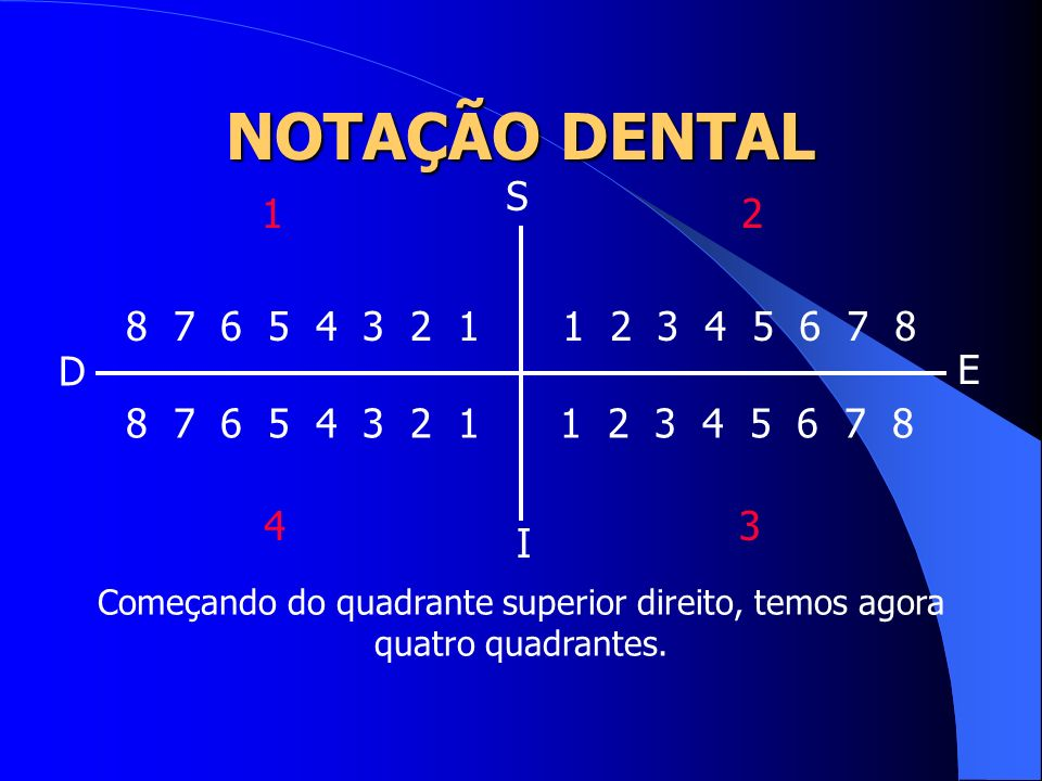 NOTAÇÃO DENTAL 1 2 3 4 5 6 7 8 8 7 6 5 4 3 2 1 Começando do quadrante superior direito, temos agora quatro quadrantes. S I D E 12 34