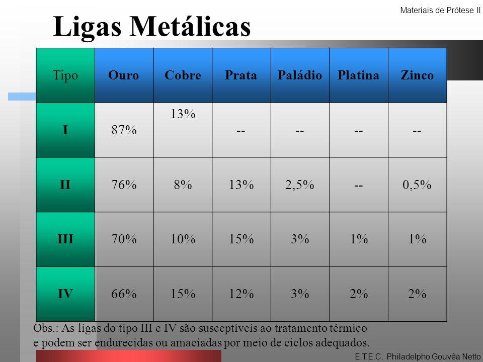 TipoOuroCobrePrataPaládioPlatinaZinco I87% 13% -- II76%8%13%2,5%--0,5% III70%10%15%3%1% IV66%15%12%3%2% Obs.: As ligas do tipo III e IV são susceptíve