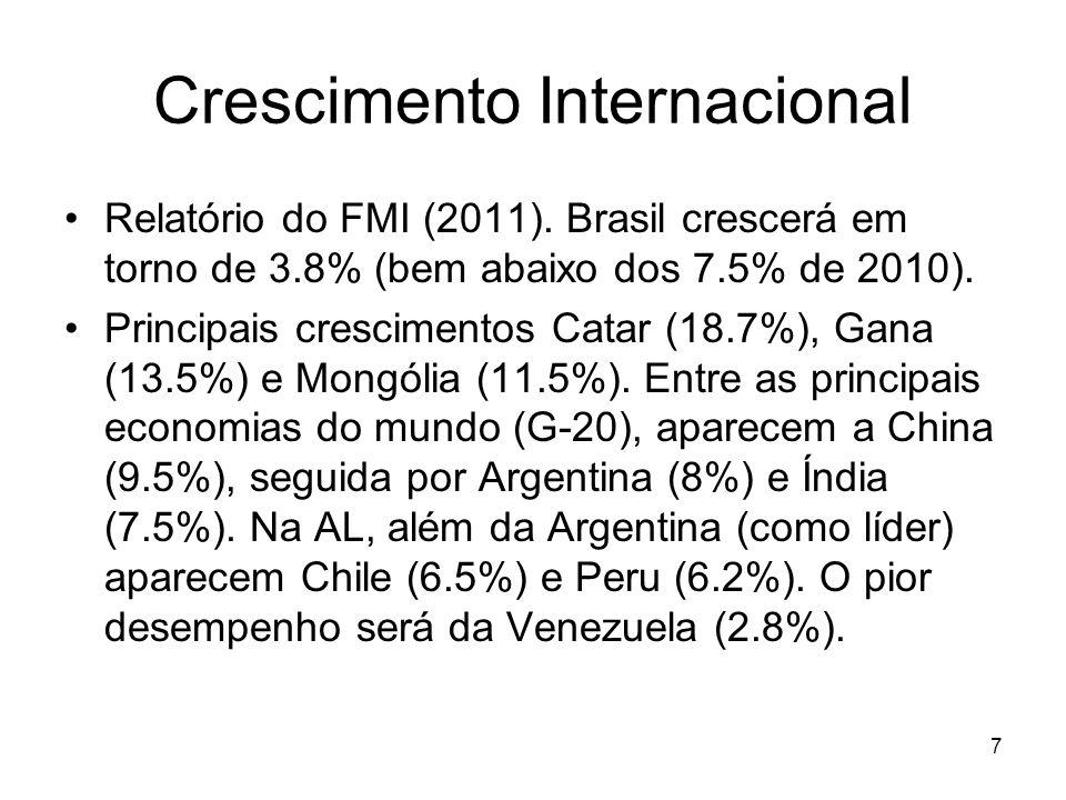 Crescimento Internacional Relatório do FMI (2011). Brasil crescerá em torno de 3.8% (bem abaixo dos 7.5% de 2010). Principais crescimentos Catar (18.7