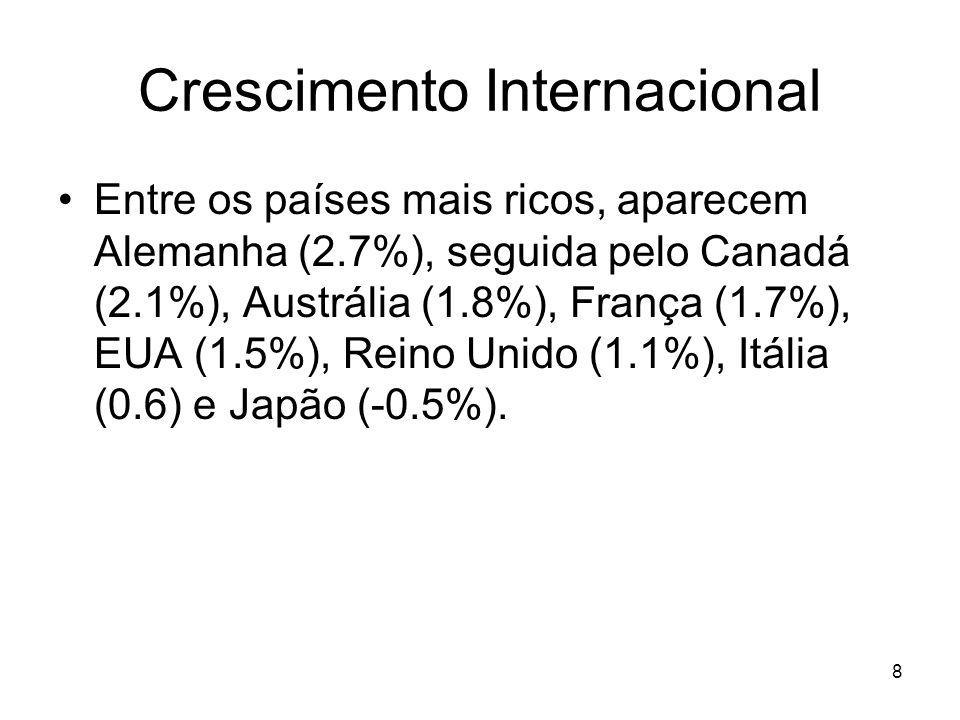 Crescimento Internacional Entre os países mais ricos, aparecem Alemanha (2.7%), seguida pelo Canadá (2.1%), Austrália (1.8%), França (1.7%), EUA (1.5%