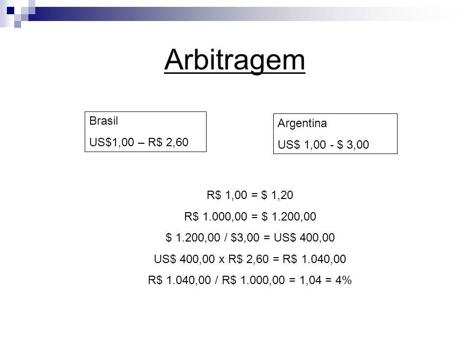 Arbitragem Brasil US$1,00 – R$ 2,60 Argentina US$ 1,00 - $ 3,00 R$ 1,00 = $ 1,20 R$ 1.000,00 = $ 1.200,00 $ 1.200,00 / $3,00 = US$ 400,00 US$ 400,00 x