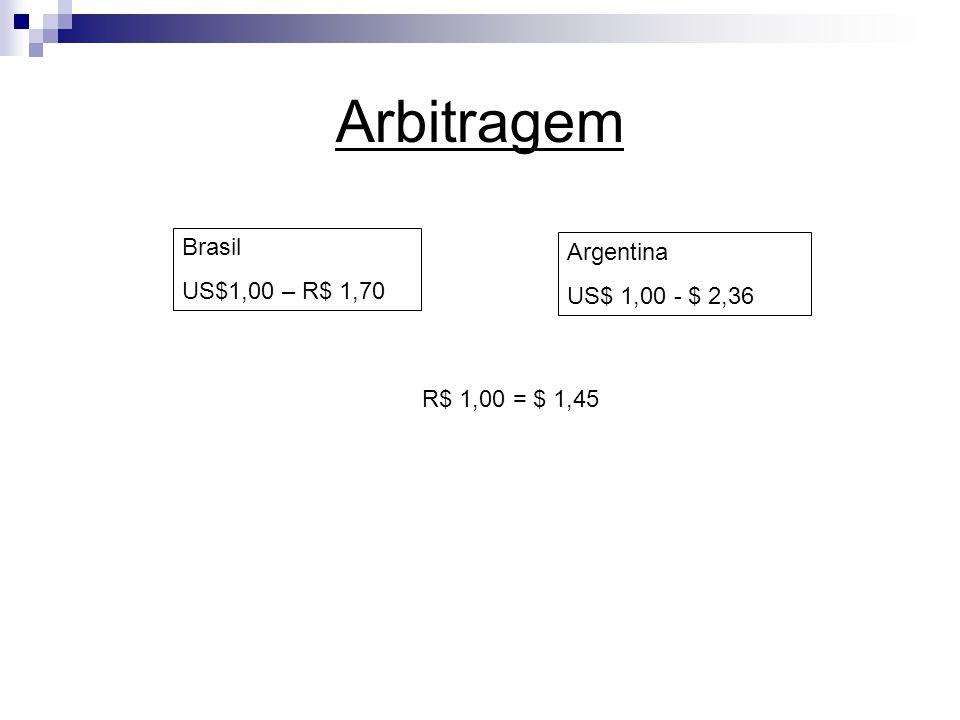 Arbitragem Brasil US$1,00 – R$ 1,70 Argentina US$ 1,00 - $ 2,36 R$ 1,00 = $ 1,45