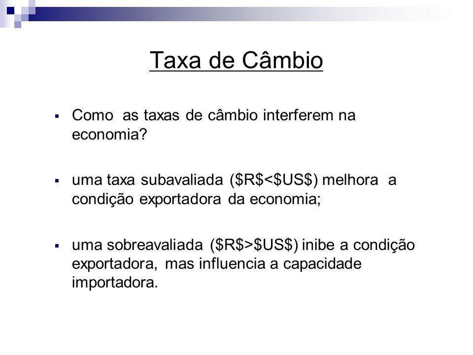 Taxa de Câmbio Como as taxas de câmbio interferem na economia? uma taxa subavaliada ($R$<$US$) melhora a condição exportadora da economia; uma sobreav
