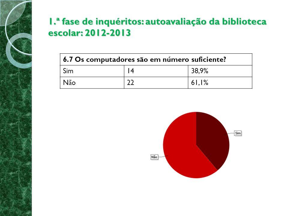 1.ª fase de inquéritos: autoavaliação da biblioteca escolar: 2012-2013 6.7 Os computadores são em número suficiente.