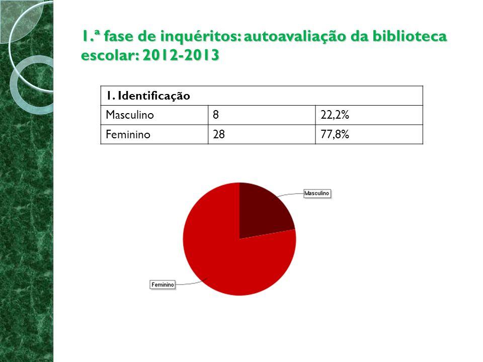 1.ª fase de inquéritos: autoavaliação da biblioteca escolar: 2012-2013 6.8 A BE apoia-te nas tuas atividades livres e de estudo.