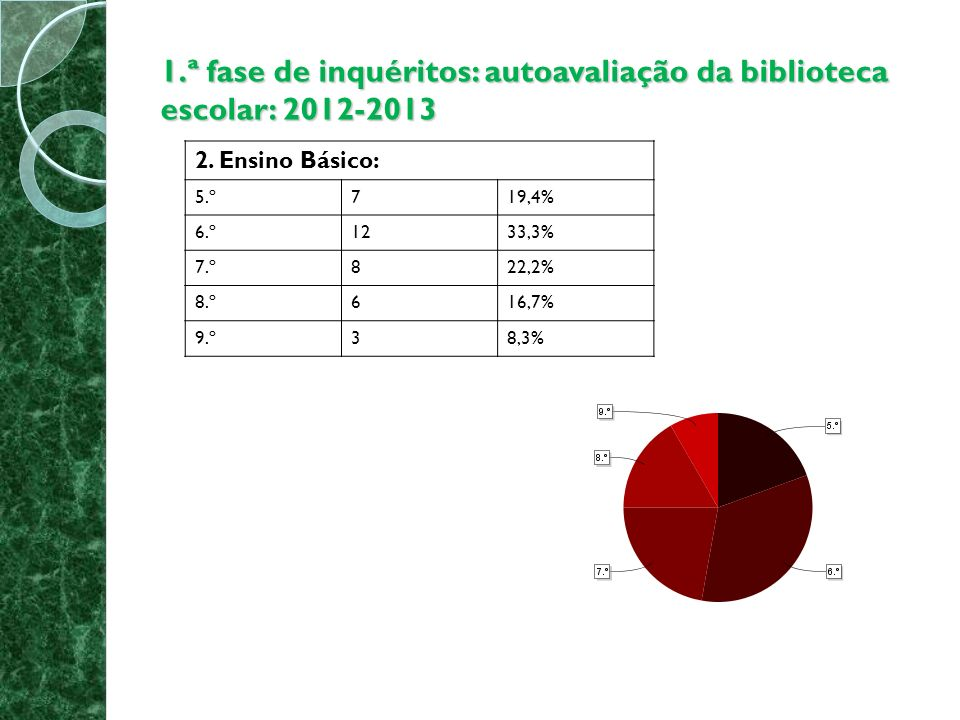 1.ª fase de inquéritos: autoavaliação da biblioteca escolar: 2012-2013 2.