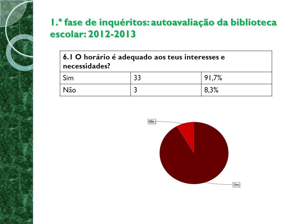 1.ª fase de inquéritos: autoavaliação da biblioteca escolar: 2012-2013 6.2 O espaço é agradável e atrativo para os alunos.