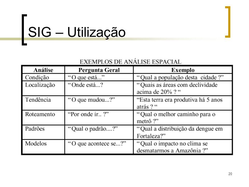 20 SIG – Utilização
