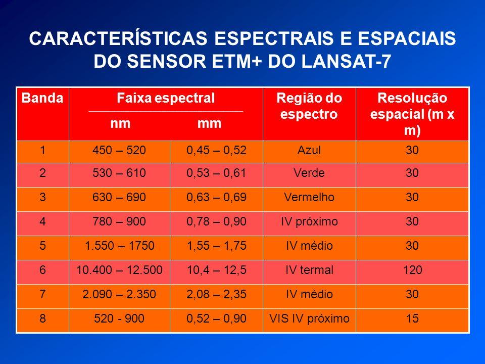 CARACTERÍSTICAS ESPECTRAIS E ESPACIAIS DO SENSOR ETM+ DO LANSAT-7 30IV médio2,08 – 2,352.090 – 2.3507 15VIS IV próximo0,52 – 0,90520 - 9008 120IV term