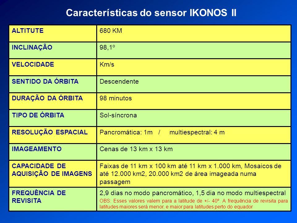Características do sensor IKONOS II 2,9 dias no modo pancromático, 1,5 dia no modo multiespectral OBS: Esses valores valem para a latitude de +/- 40º.