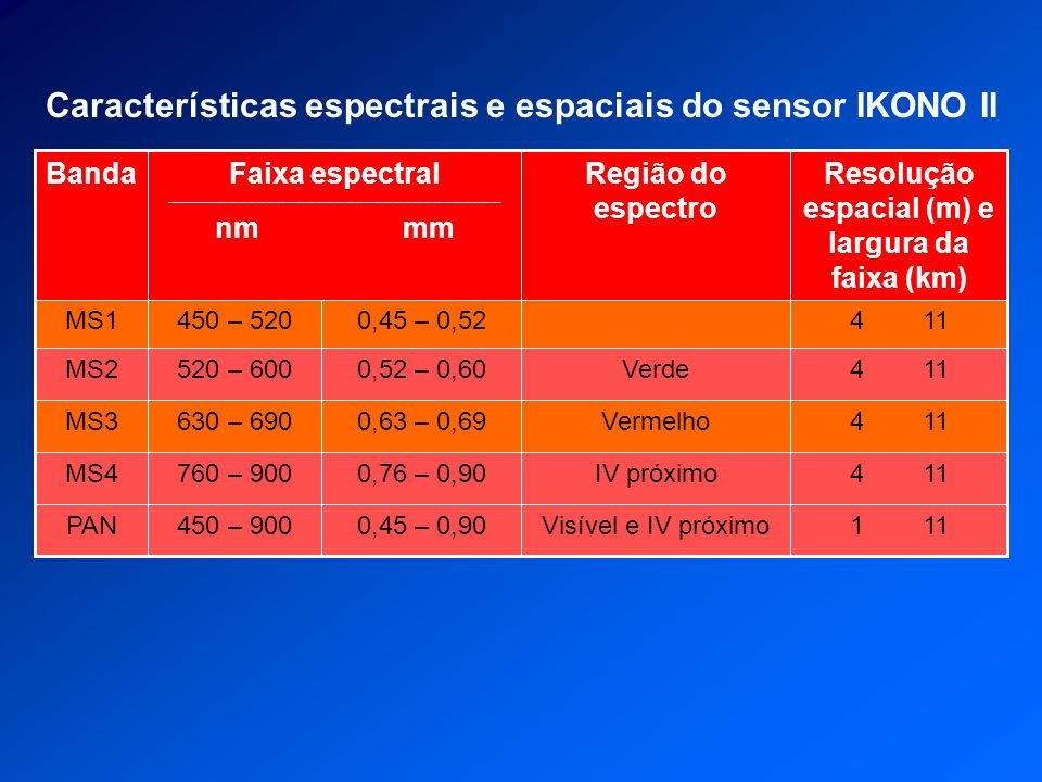 Características espectrais e espaciais do sensor IKONO II 4 11IV próximo0,76 – 0,90760 – 900MS4 1 11Visível e IV próximo0,45 – 0,90450 – 900PAN 4 11Ve