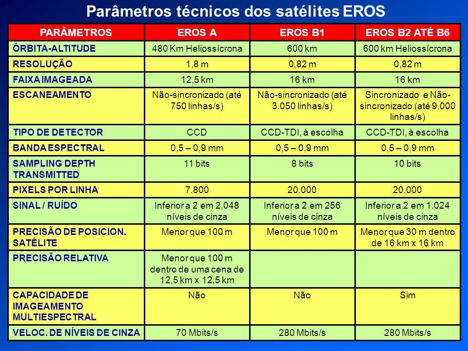 Parâmetros técnicos dos satélites EROS 280 Mbits/s 70 Mbits/sVELOC. DE NÍVEIS DE CINZA SimNão CAPACIDADE DE IMAGEAMENTO MULTIESPECTRAL Menor que 100 m