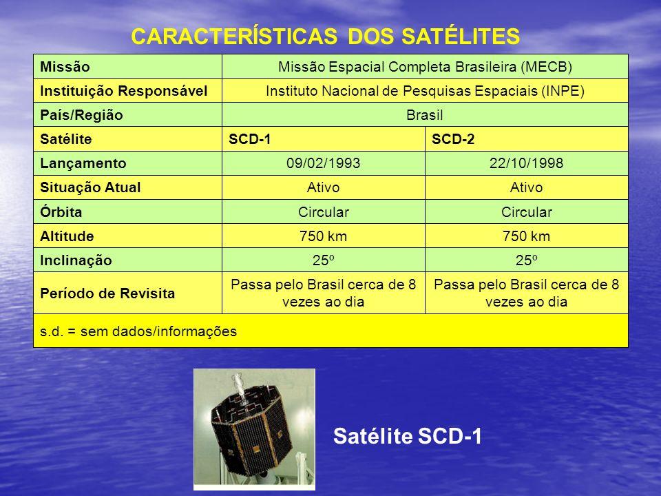 Satélite SCD-1 s.d. = sem dados/informações Passa pelo Brasil cerca de 8 vezes ao dia Período de Revisita 25º Inclinação 750 km Altitude Circular Órbi