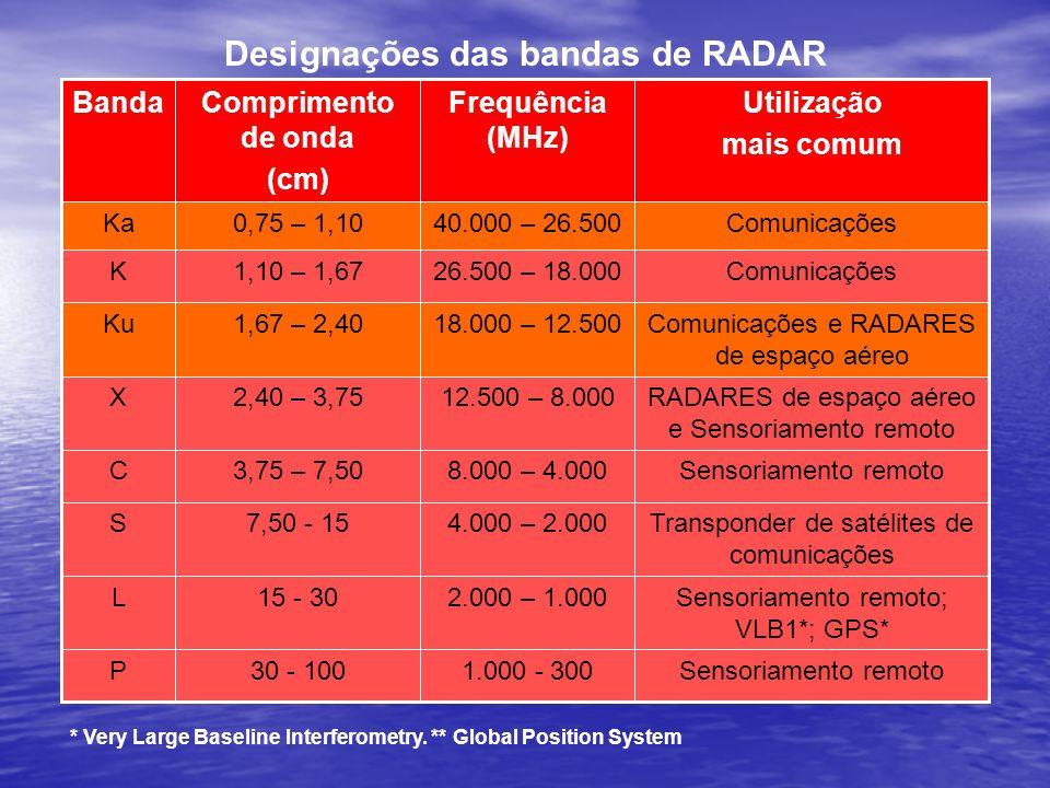 Designações das bandas de RADAR Sensoriamento remoto1.000 - 30030 - 100P Sensoriamento remoto; VLB1*; GPS* 2.000 – 1.00015 - 30L Transponder de satéli