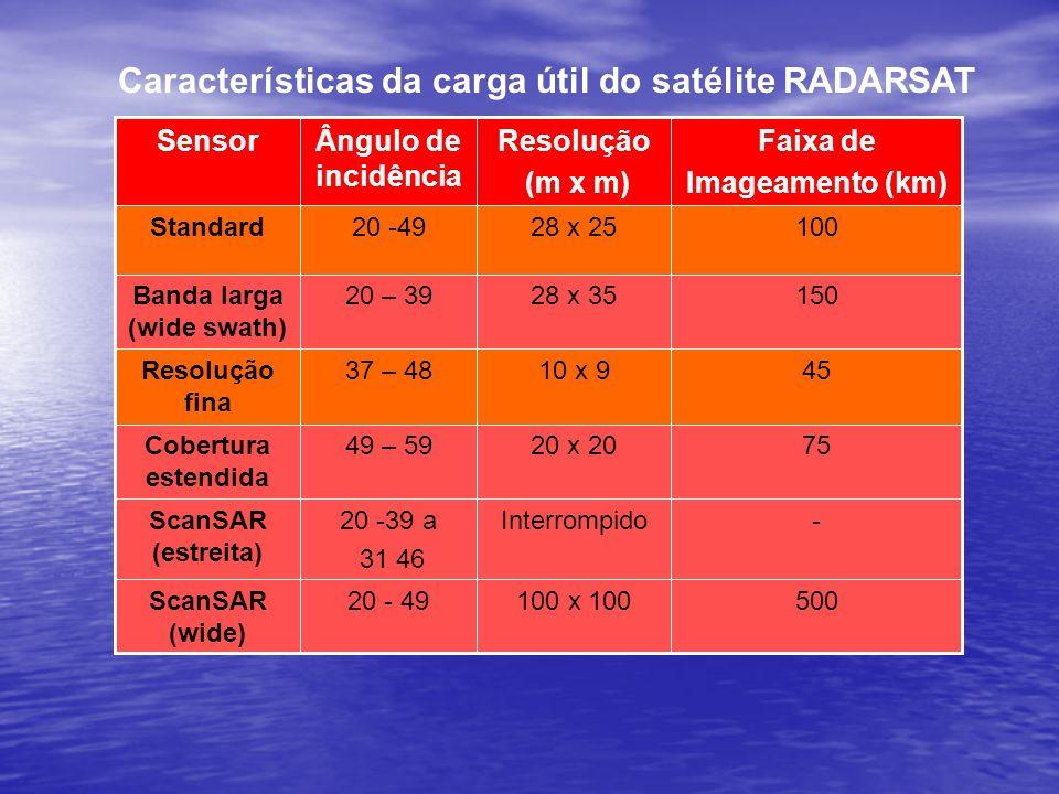 Características da carga útil do satélite RADARSAT 500100 x 10020 - 49ScanSAR (wide) -Interrompido20 -39 a 31 46 ScanSAR (estreita) 7520 x 2049 – 59Co