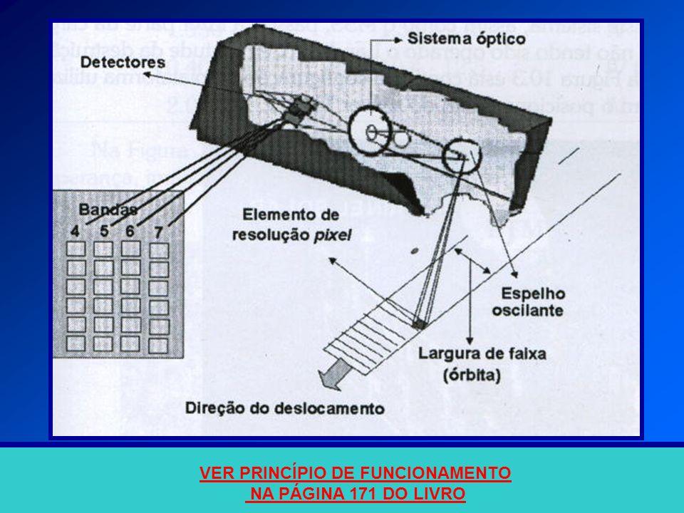 Esquema do imageador MSS e as partes constituintes VER PRINCÍPIO DE FUNCIONAMENTO NA PÁGINA 171 DO LIVRO