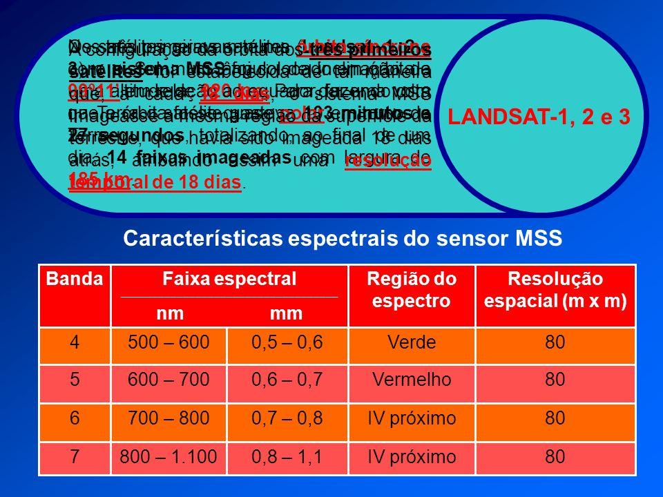 Características espectrais do sensor MSS 80IV próximo0,8 – 1,1800 – 1.1007 80IV próximo0,7 – 0,8700 – 8006 80Vermelho0,6 – 0,7600 – 7005 80Verde0,5 –