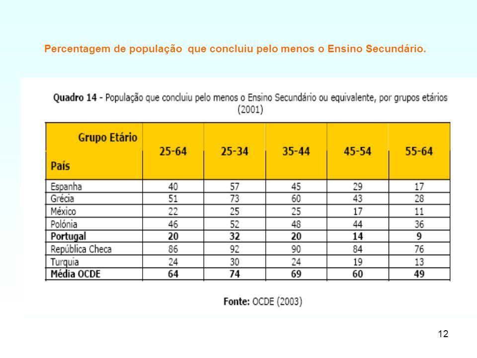 12 Percentagem de população que concluiu pelo menos o Ensino Secundário.