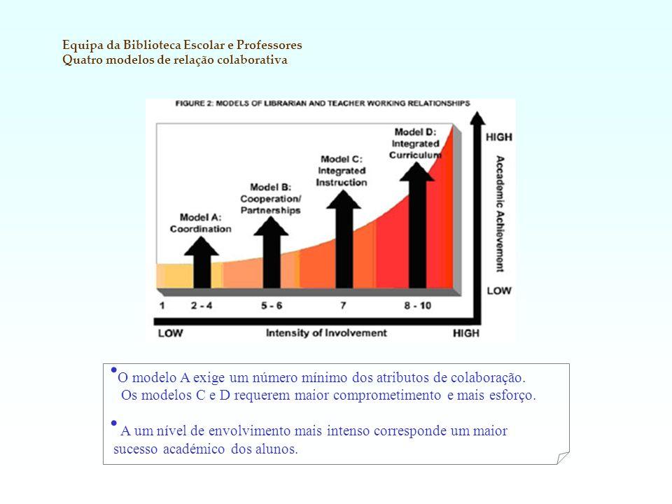 O modelo A exige um número mínimo dos atributos de colaboração. Os modelos C e D requerem maior comprometimento e mais esforço. A um nível de envolvim