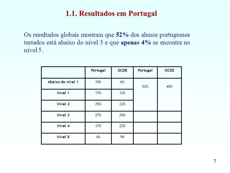 7 PortugalOCDEPortugalOCDE Abaixo do nível 110%6% 52%40% Nível 117%12% Nível 225%22% Nível 327%29% Nível 417%22% Nível 54%9% Os resultados globais mos