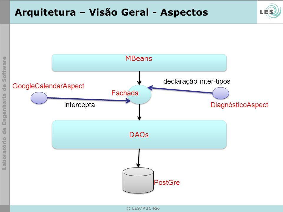 Arquitetura – Visão Geral - Aspectos © LES/PUC-Rio MBeans DAOs Fachada PostGre GoogleCalendarAspect interceptaDiagnósticoAspect declaração inter-tipos