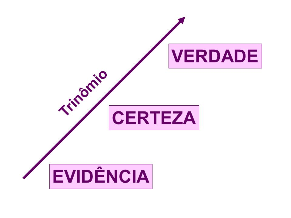 EVIDÊNCIA VERDADE CERTEZA Trinômio