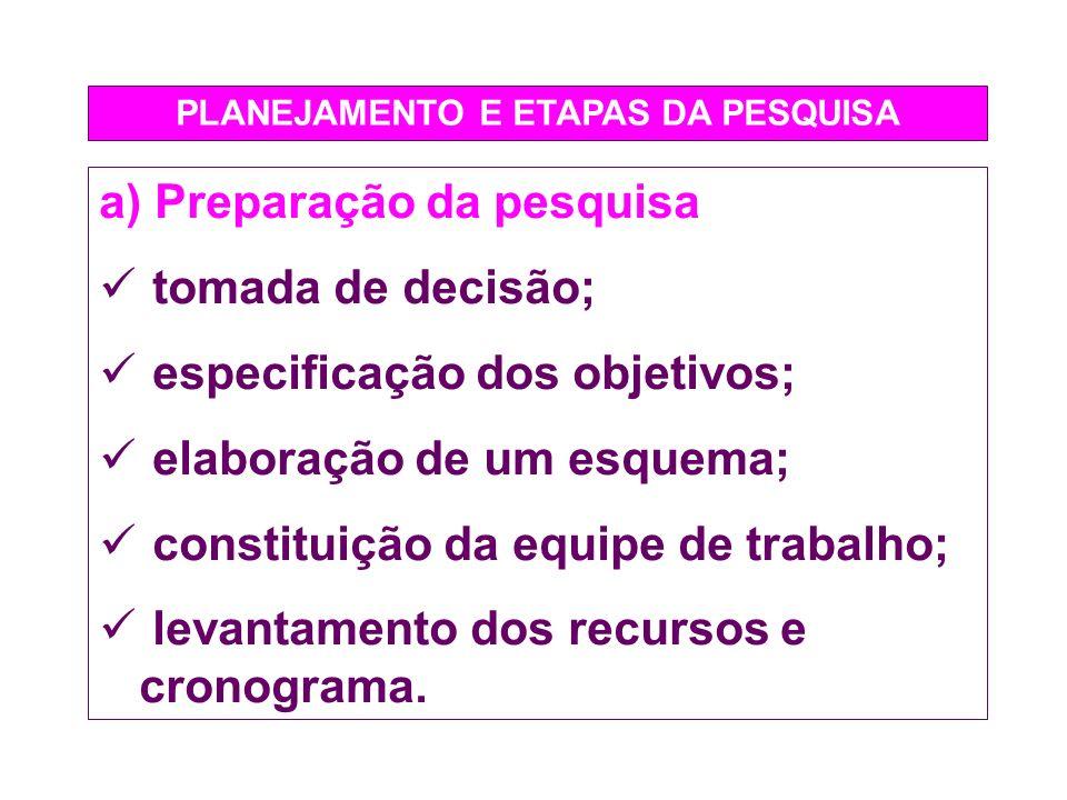 PLANEJAMENTO E ETAPAS DA PESQUISA a) Preparação da pesquisa tomada de decisão; especificação dos objetivos; elaboração de um esquema; constituição da
