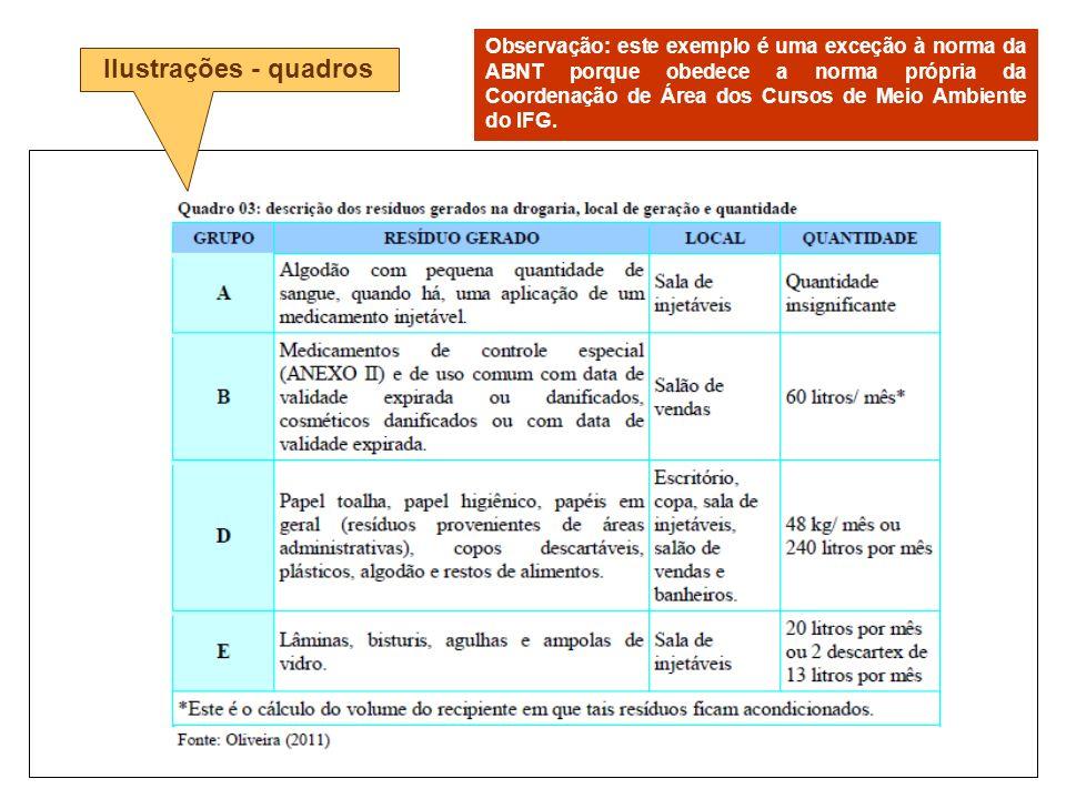 Ilustrações - quadros Observação: este exemplo é uma exceção à norma da ABNT porque obedece a norma própria da Coordenação de Área dos Cursos de Meio