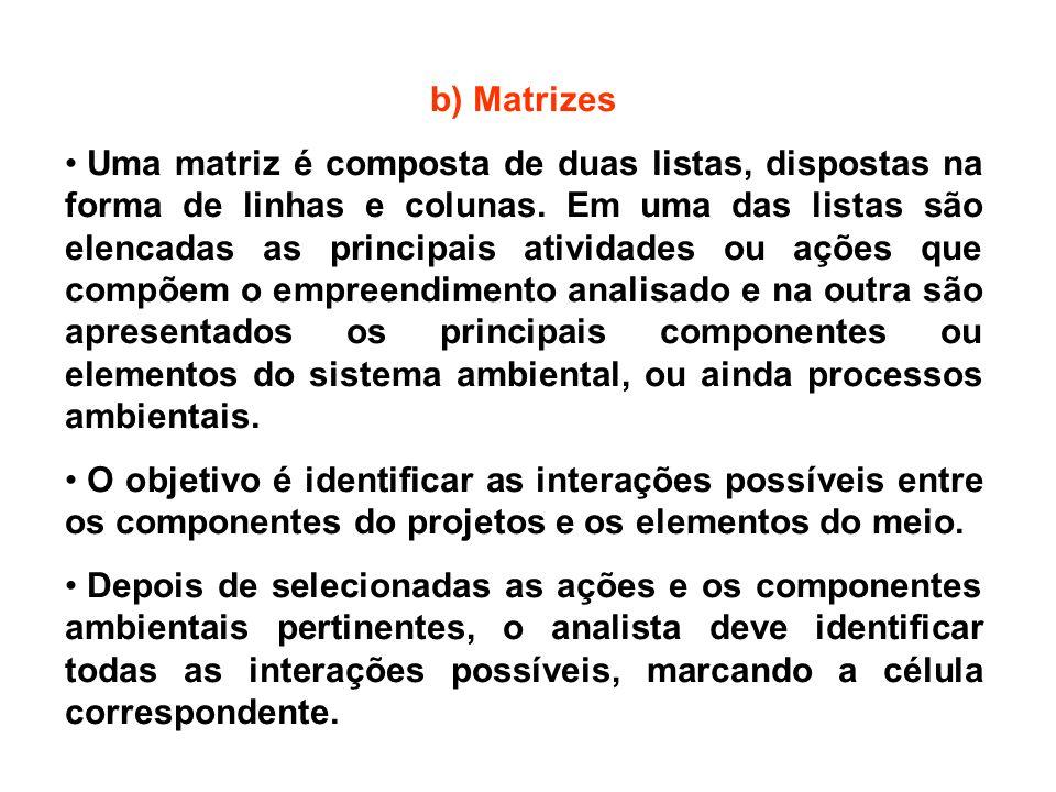 b) Matrizes Uma matriz é composta de duas listas, dispostas na forma de linhas e colunas. Em uma das listas são elencadas as principais atividades ou