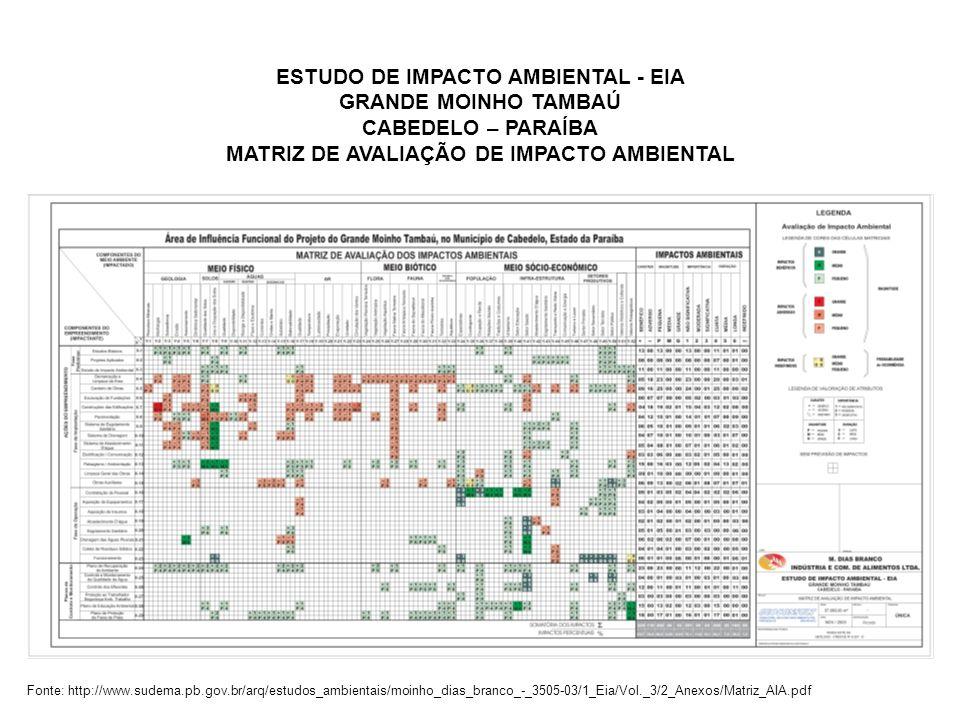 ESTUDO DE IMPACTO AMBIENTAL - EIA GRANDE MOINHO TAMBAÚ CABEDELO – PARAÍBA MATRIZ DE AVALIAÇÃO DE IMPACTO AMBIENTAL Fonte: http://www.sudema.pb.gov.br/
