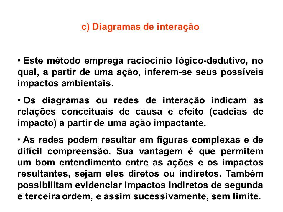 c) Diagramas de interação Este método emprega raciocínio lógico-dedutivo, no qual, a partir de uma ação, inferem-se seus possíveis impactos ambientais