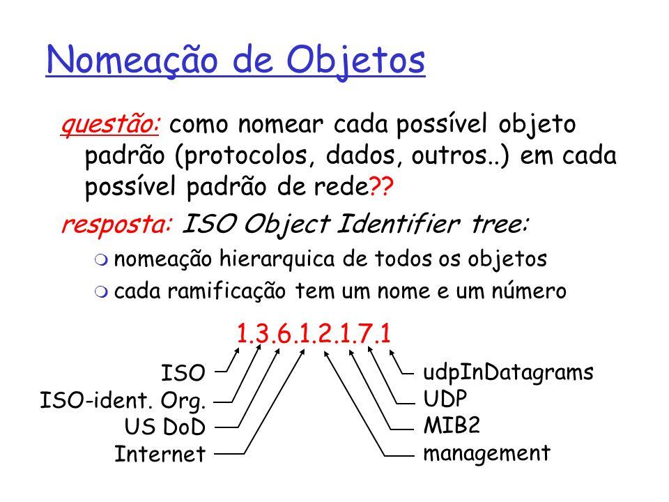 Nomeação de Objetos questão: como nomear cada possível objeto padrão (protocolos, dados, outros..) em cada possível padrão de rede?? resposta: ISO Obj