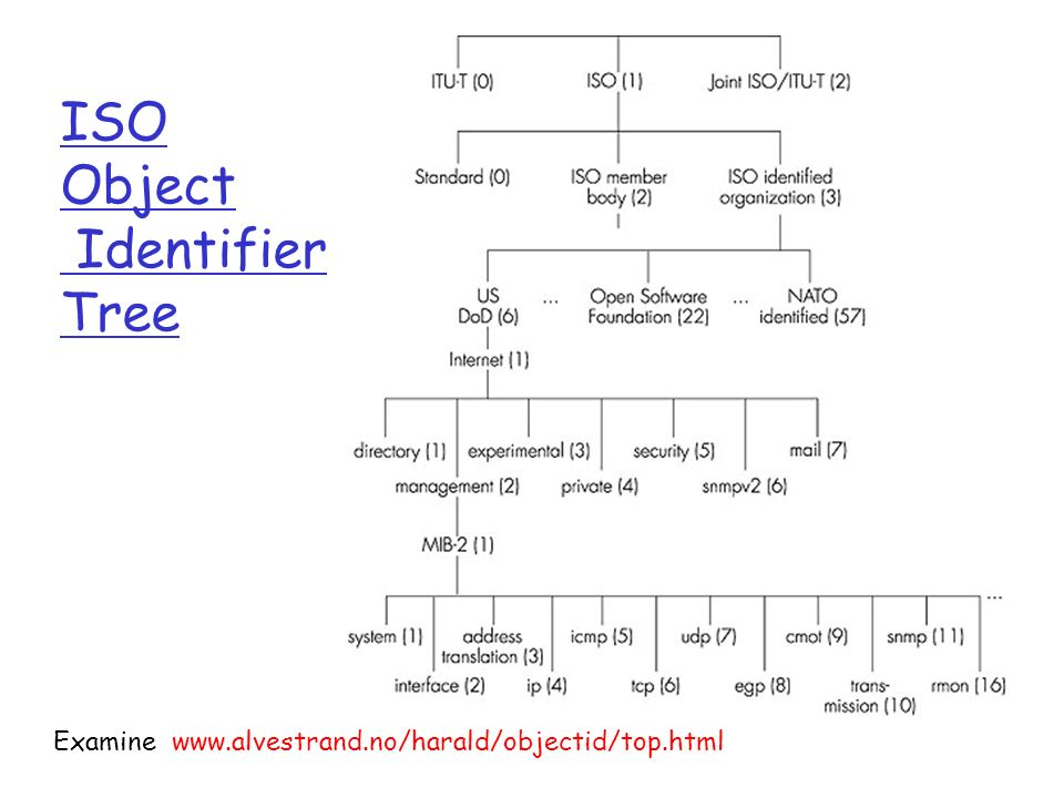 Examine www.alvestrand.no/harald/objectid/top.html ISO Object Identifier Tree