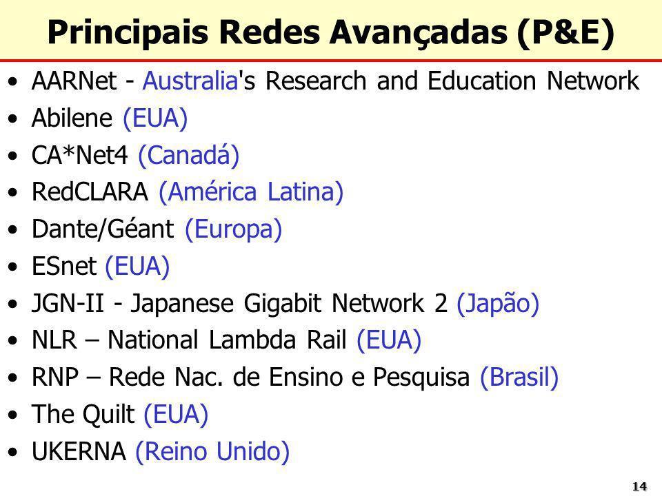 1414 Principais Redes Avançadas (P&E) AARNet - Australia's Research and Education Network Abilene (EUA) CA*Net4 (Canadá) RedCLARA (América Latina) Dan