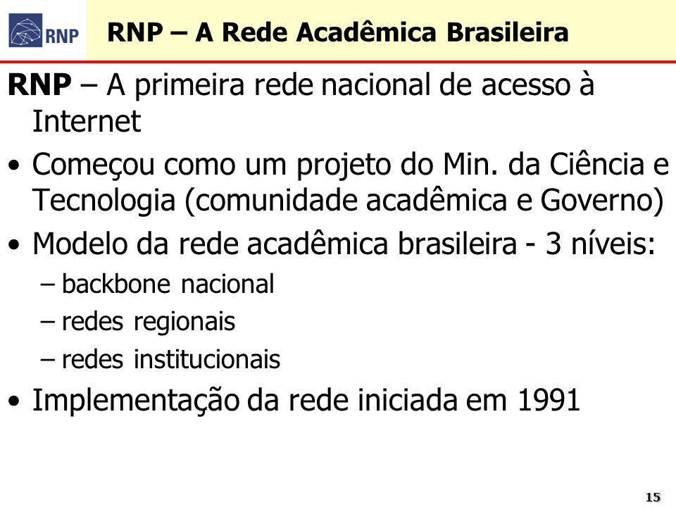 1515 RNP – A Rede Acadêmica Brasileira RNP – A primeira rede nacional de acesso à Internet Começou como um projeto do Min. da Ciência e Tecnologia (co