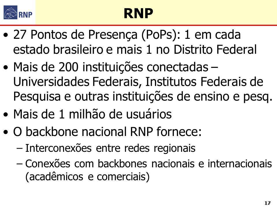 1717 RNP 27 Pontos de Presença (PoPs): 1 em cada estado brasileiro e mais 1 no Distrito Federal Mais de 200 instituições conectadas – Universidades Fe