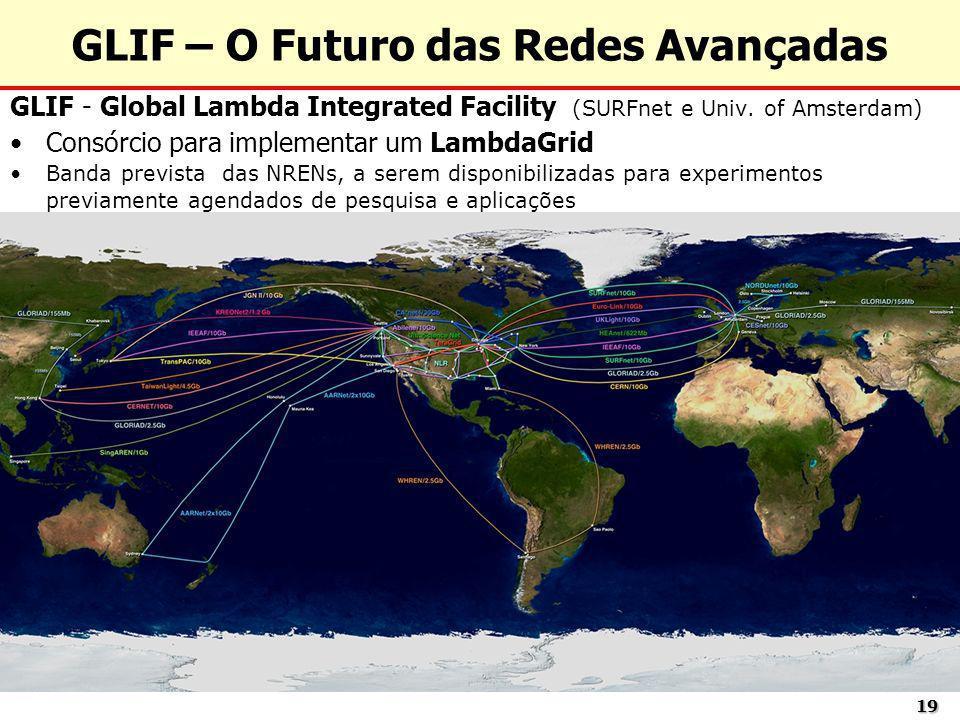 1919 GLIF - Global Lambda Integrated Facility (SURFnet e Univ. of Amsterdam) Consórcio para implementar um LambdaGrid Banda prevista das NRENs, a sere