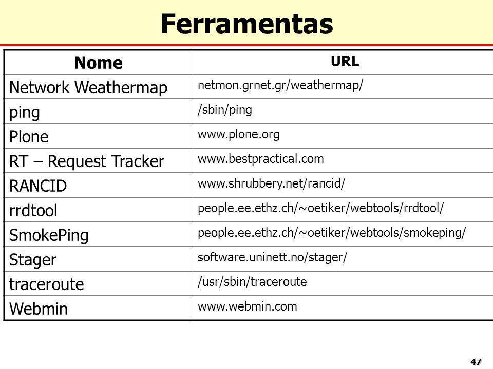 4747 Ferramentas Nome URL Network Weathermap netmon.grnet.gr/weathermap/ ping /sbin/ping Plone www.plone.org RT – Request Tracker www.bestpractical.co