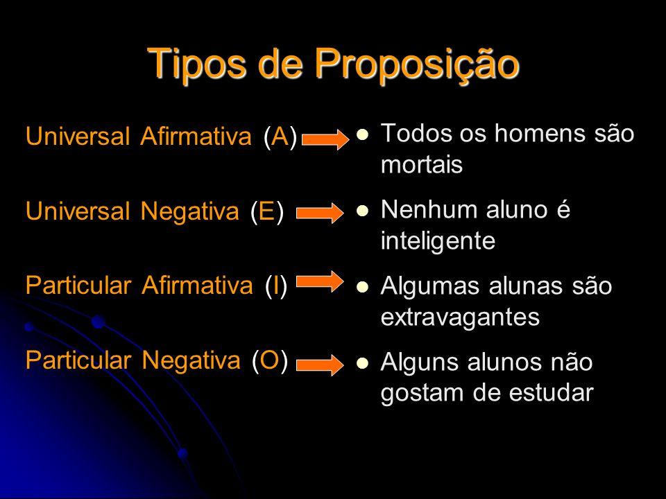Tipos de Proposição Universal Afirmativa (A) Universal Negativa (E) Particular Afirmativa (I) Particular Negativa (O) Todos os homens são mortais Nenh