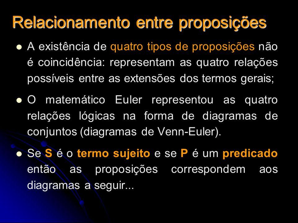 Relacionamento entre proposições A existência de quatro tipos de proposições não é coincidência: representam as quatro relações possíveis entre as ext