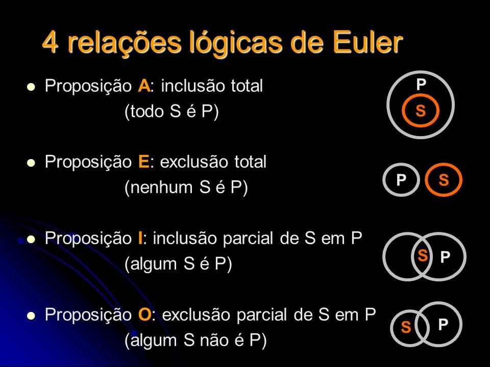 4 relações lógicas de Euler Proposição A: inclusão total (todo S é P) Proposição E: exclusão total (nenhum S é P) Proposição I: inclusão parcial de S