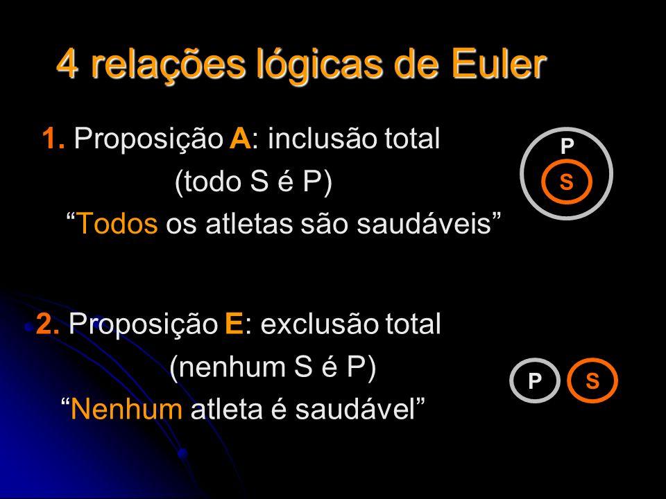 4 relações lógicas de Euler 1. Proposição A: inclusão total (todo S é P) Todos os atletas são saudáveis S P 2. Proposição E: exclusão total (nenhum S