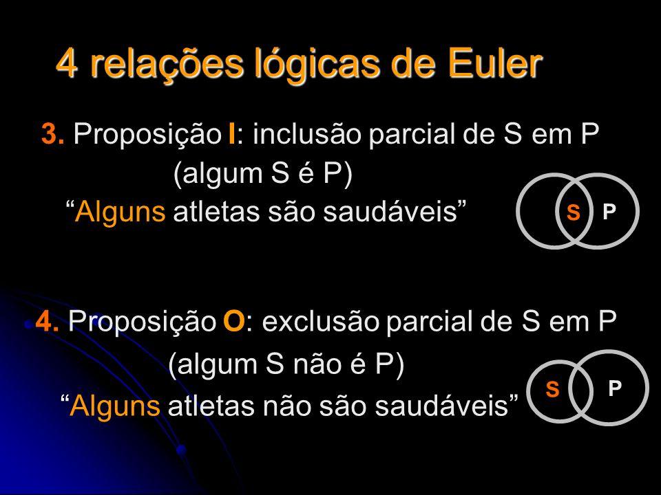 4 relações lógicas de Euler 3. Proposição I: inclusão parcial de S em P (algum S é P) Alguns atletas são saudáveis 4. Proposição O: exclusão parcial d