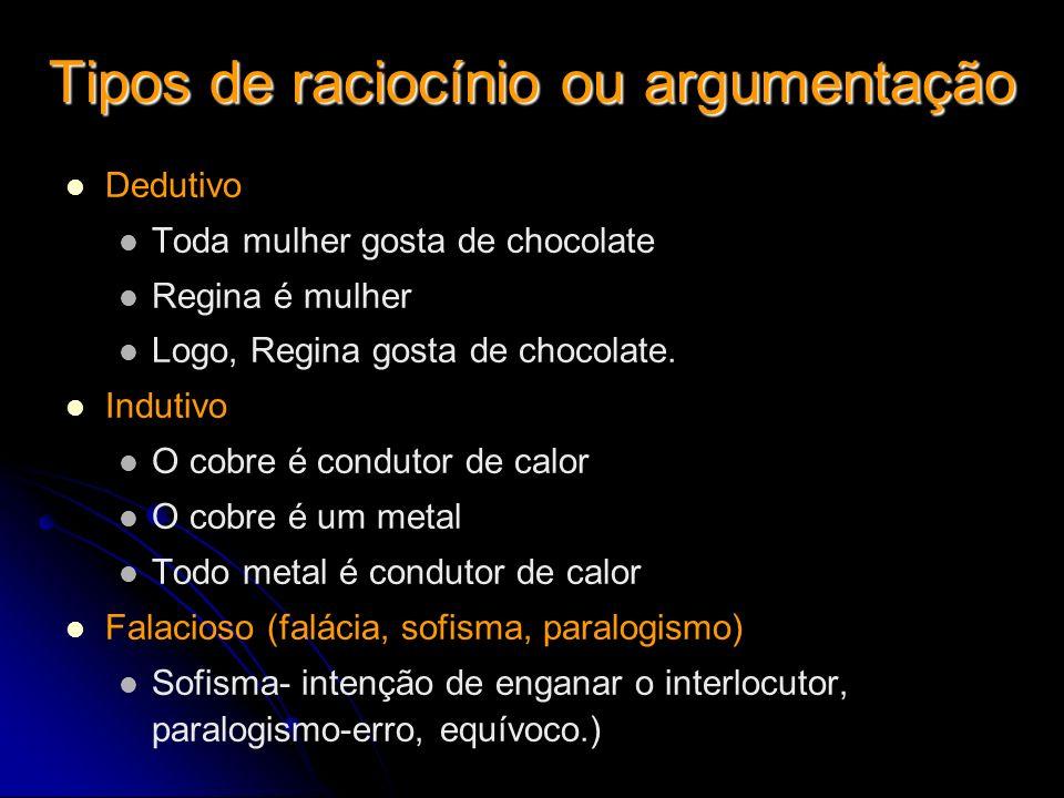 Tipos de raciocínio ou argumentação Dedutivo Toda mulher gosta de chocolate Regina é mulher Logo, Regina gosta de chocolate. Indutivo O cobre é condut