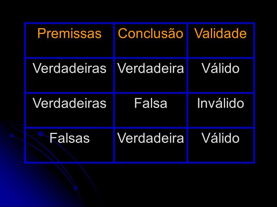 PremissasConclusãoValidade VerdadeirasVerdadeiraVálido VerdadeirasFalsaInválido FalsasVerdadeiraVálido