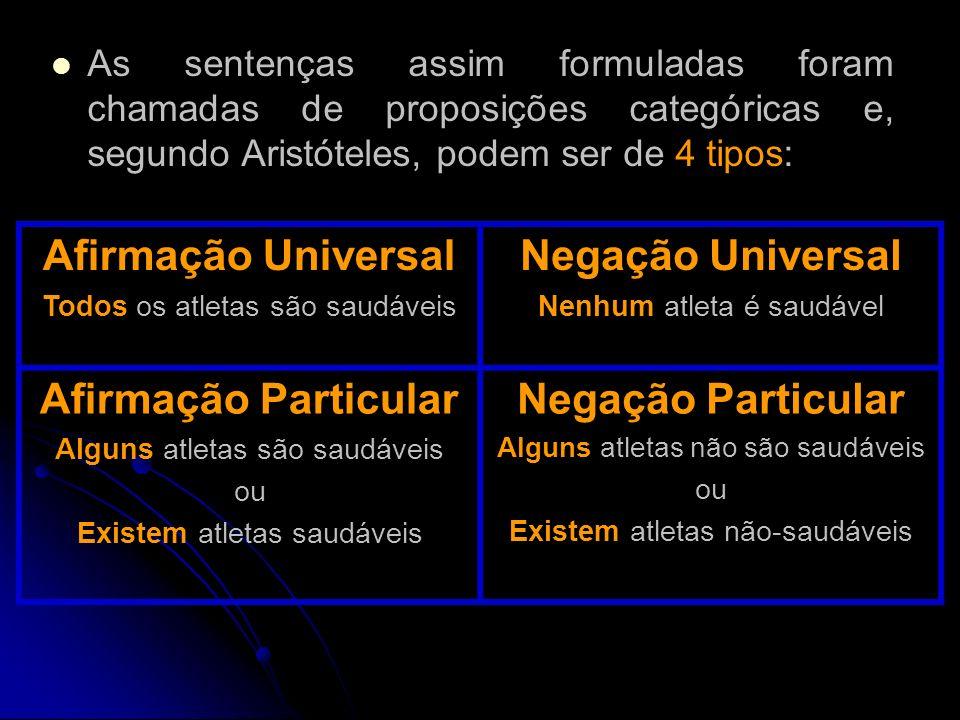 Tipos de Proposição Universal Afirmativa (A) Universal Negativa (E) Particular Afirmativa (I) Particular Negativa (O) Todos os homens são mortais Nenhum aluno é inteligente Algumas alunas são extravagantes Alguns alunos não gostam de estudar