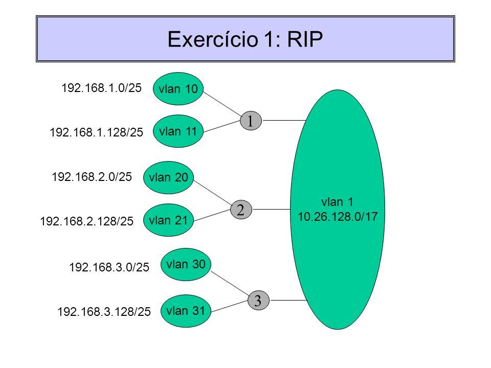 Exercício 1: RIP 1 vlan 10 192.168.1.0/25 vlan 1 10.26.128.0/17 vlan 11 192.168.1.128/25 2 vlan 20 192.168.2.0/25 vlan 21 192.168.2.128/25 3 192.168.3