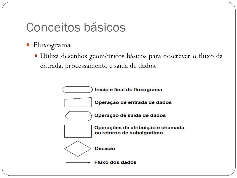 Conceitos básicos Fluxograma Utiliza desenhos geométricos básicos para descrever o fluxo da entrada, processamento e saída de dados.